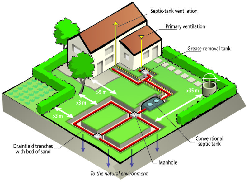 Septic System Components